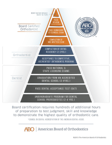 American Board of Orthodontics Pyramid